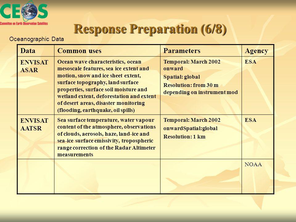 Response Preparation (6/8) Response Preparation (6/8) DataCommon usesParametersAgency ENVISAT ASAR Ocean wave characteristics, ocean mesoscale feature