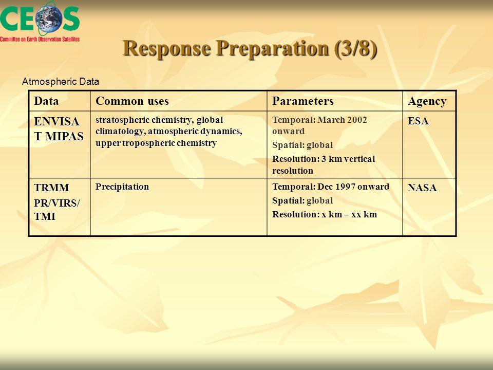 Response Preparation (3/8) Response Preparation (3/8) DataCommon usesParametersAgency ENVISA T MIPAS stratospheric chemistry, global climatology, atmospheric dynamics, upper tropospheric chemistry Temporal: March 2002 onward Spatial: global Resolution: 3 km vertical resolutionESA TRMM PR/VIRS/ TMI PrecipitationTemporal: Dec 1997 onward Spatial: global Resolution: x km – xx kmNASA Atmospheric Data