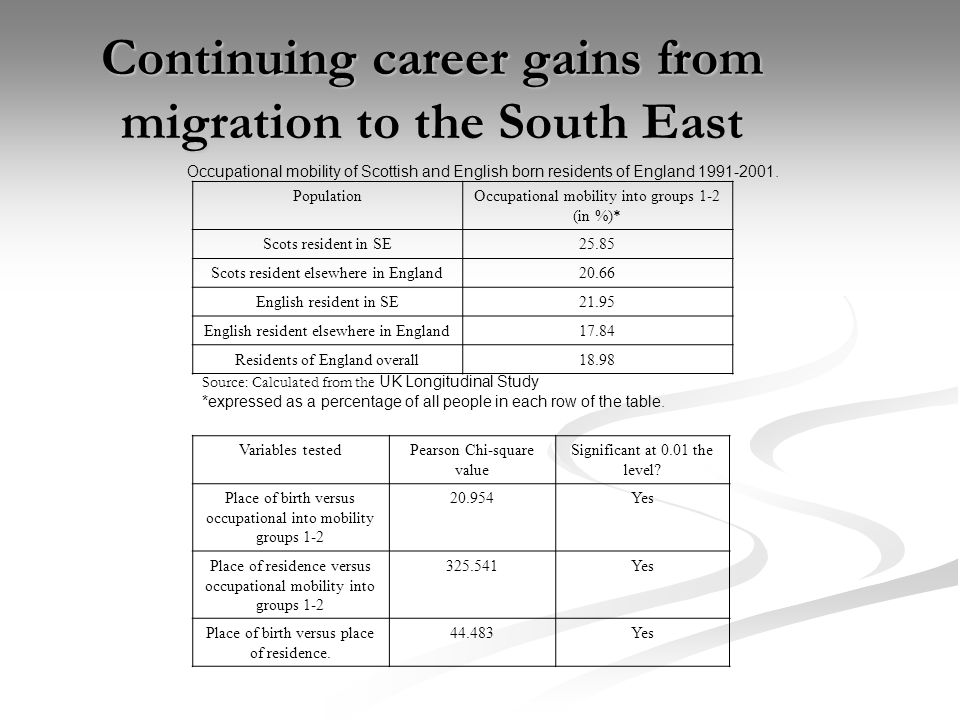 Continuing career gains from migration to the South East Occupational mobility of Scottish and English born residents of England 1991-2001.