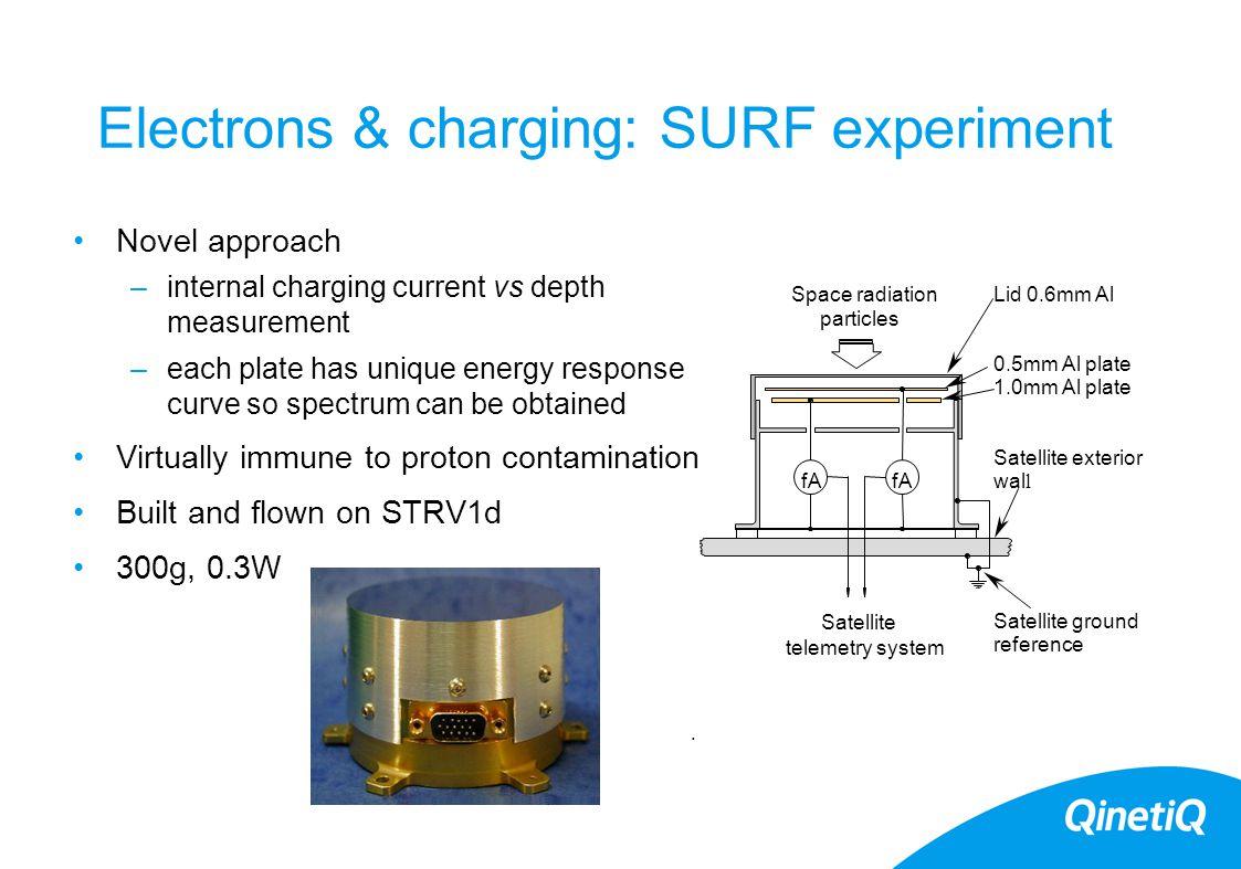 Electrons & charging: SURF experiment Novel approach –internal charging current vs depth measurement –each plate has unique energy response curve so s