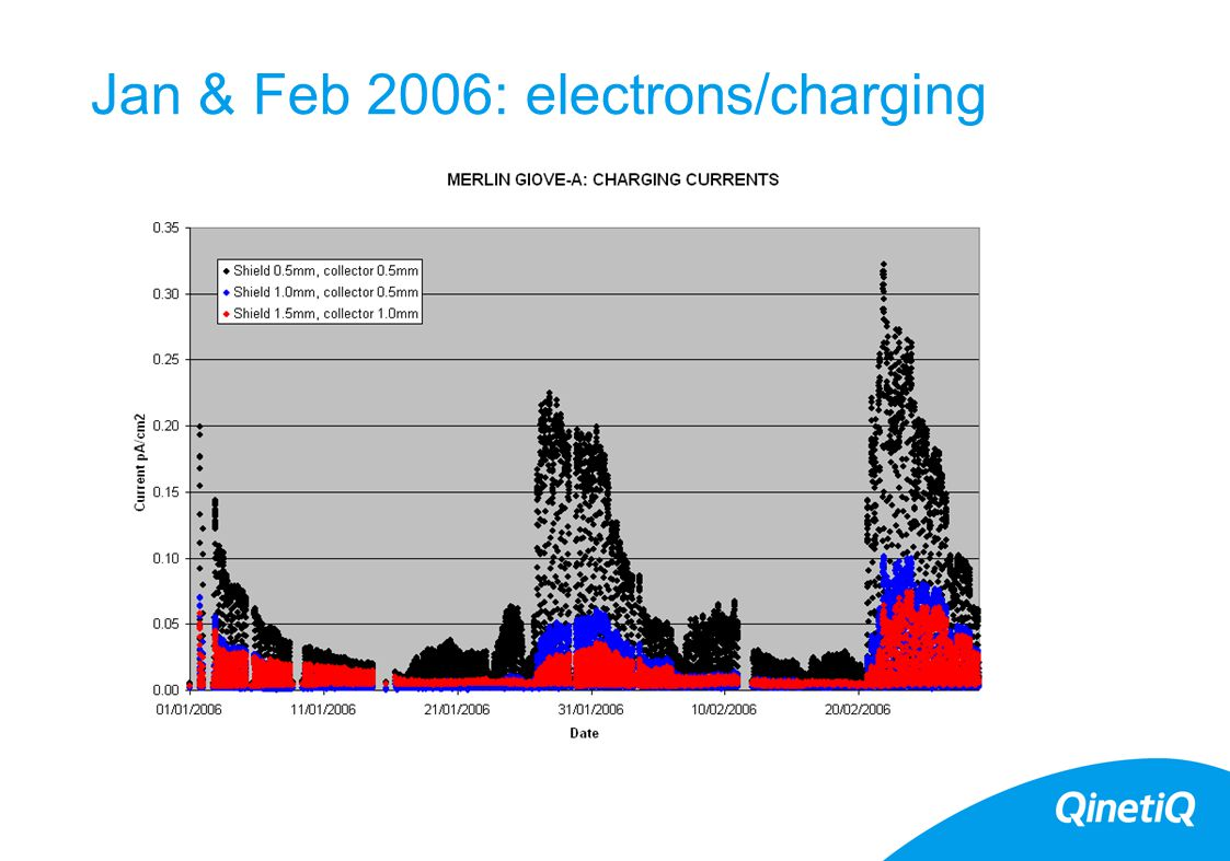 Jan & Feb 2006: electrons/charging