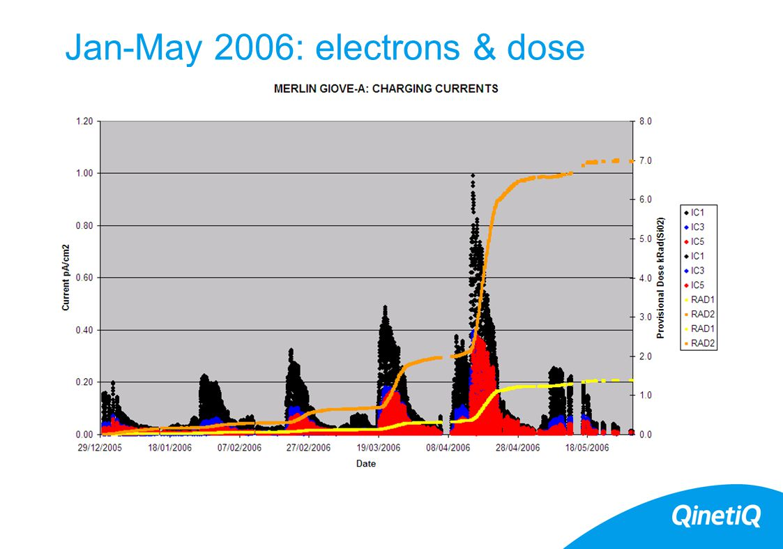 Jan-May 2006: electrons & dose
