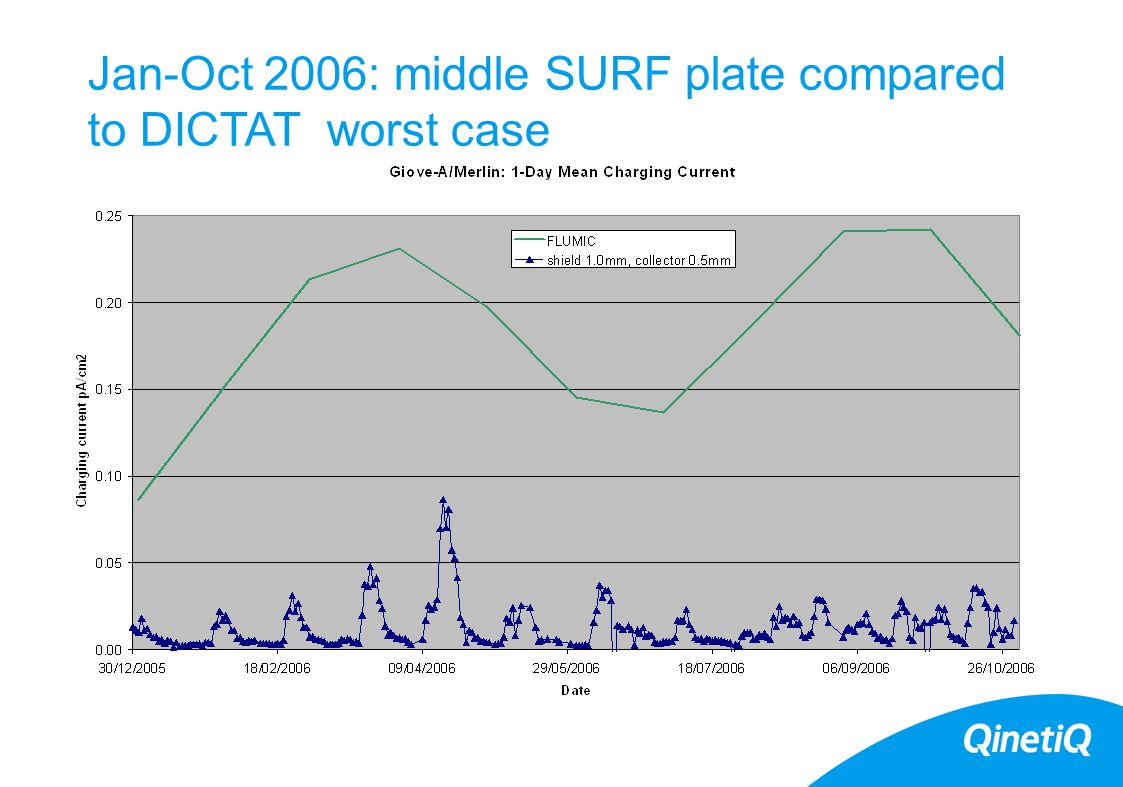 Jan-Oct 2006: middle SURF plate compared to DICTAT worst case