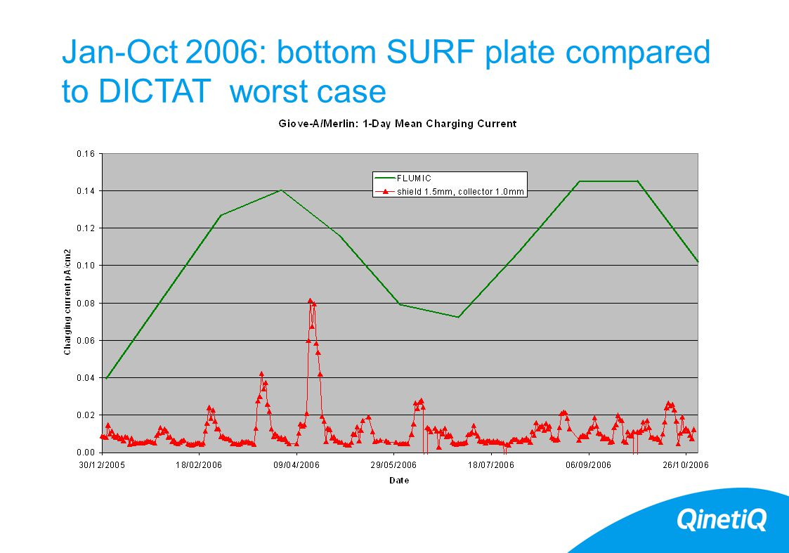 Jan-Oct 2006: bottom SURF plate compared to DICTAT worst case