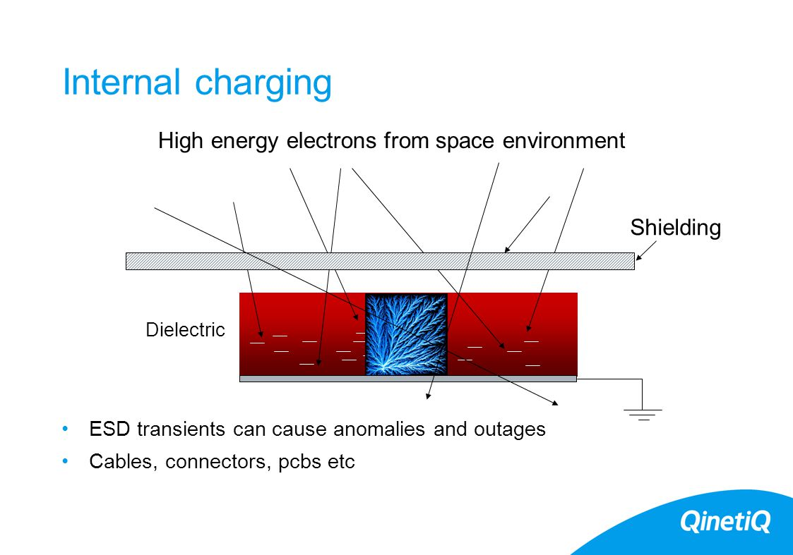 Internal charging ESD transients can cause anomalies and outages Cables, connectors, pcbs etc High energy electrons from space environment Dielectric Shielding
