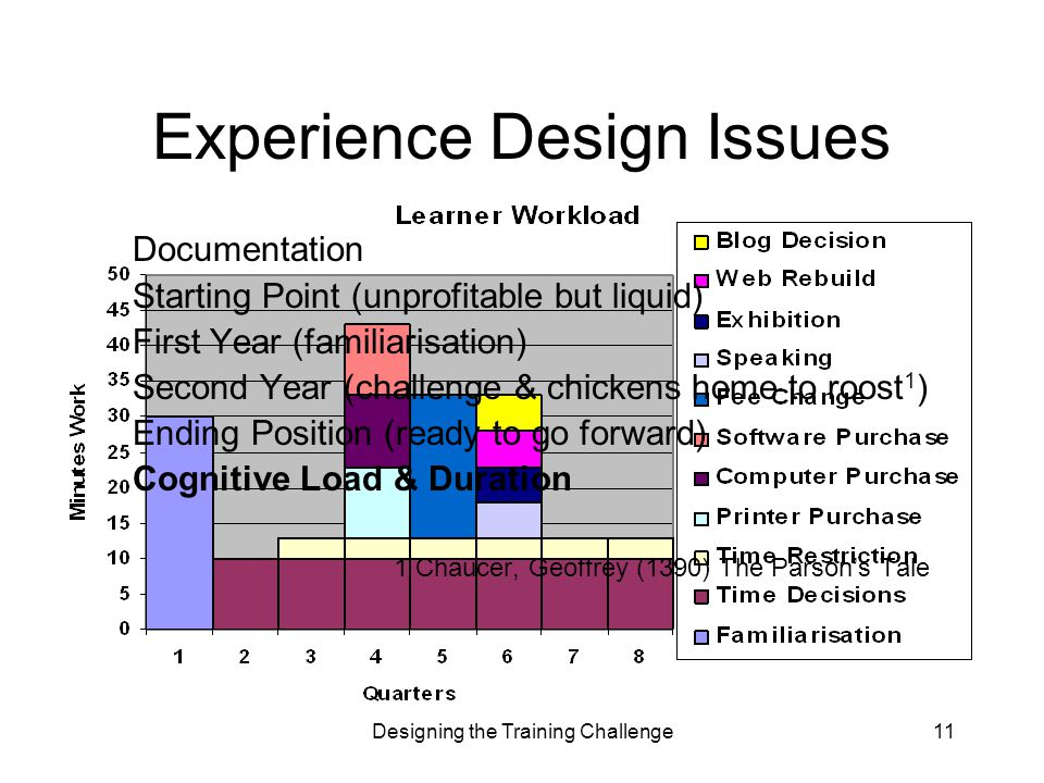 Designing the Training Challenge11 Documentation Starting Point (unprofitable but liquid) First Year (familiarisation) Second Year (challenge & chickens home to roost 1 ) Ending Position (ready to go forward) Cognitive Load & Duration 1 Chaucer, Geoffrey (1390) The Parson's Tale Experience Design Issues