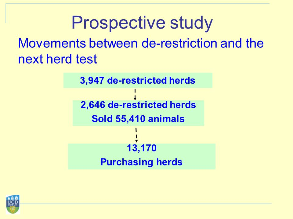 3,947 de-restricted herds 2,646 de-restricted herds Sold 55,410 animals 13,170 Purchasing herds Prospective study Movements between de-restriction and the next herd test