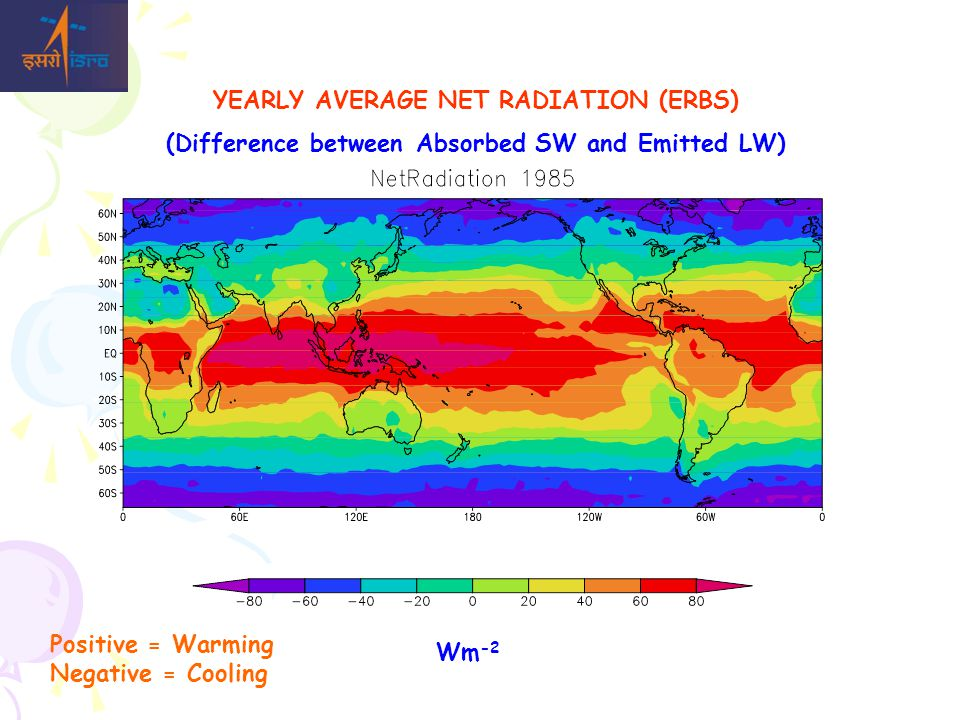 YEARLY AVERAGE NET RADIATION (ERBS) (Difference between Absorbed SW and Emitted LW) Wm -2 Positive = Warming Negative = Cooling