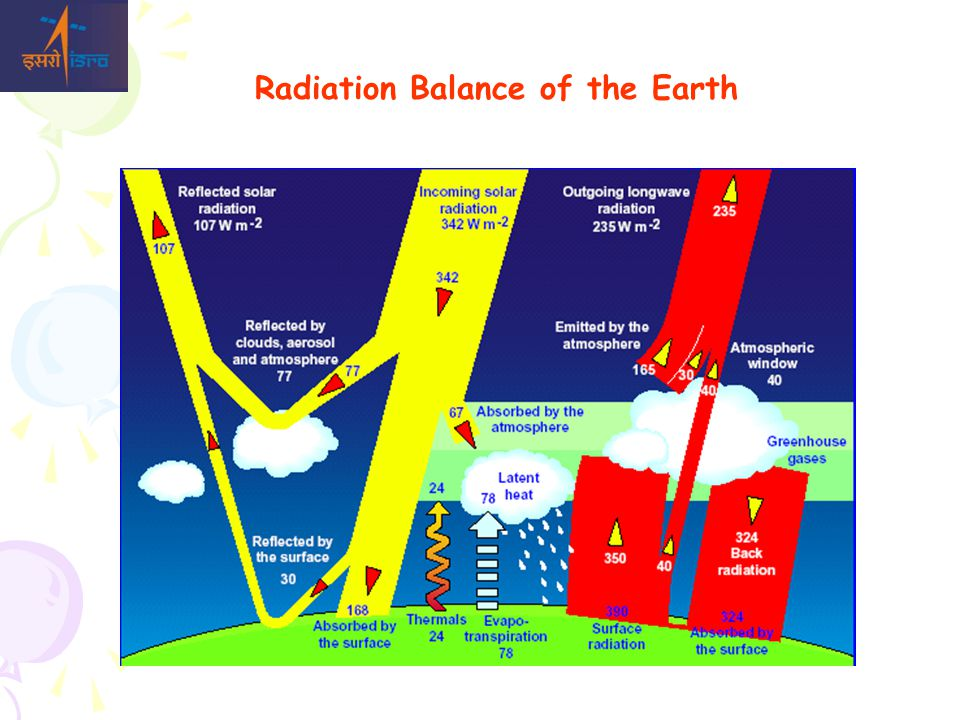 Radiation Balance of the Earth