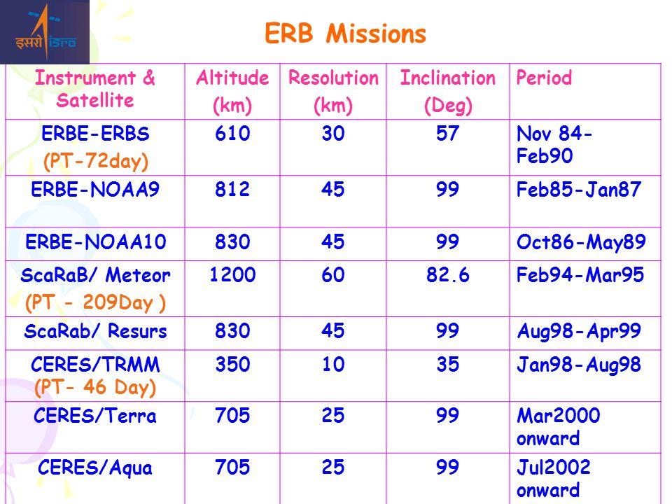 Instruments Shortwave0.2-5.0  m Longwave5.0-50.0  m Total waveband 0.2-50.0  m ERBE Scanner Shortwave0.2-5.0  m Window Channel 8.0-12.0  m Total waveband 0.2-50.0  m CERES/TRMM