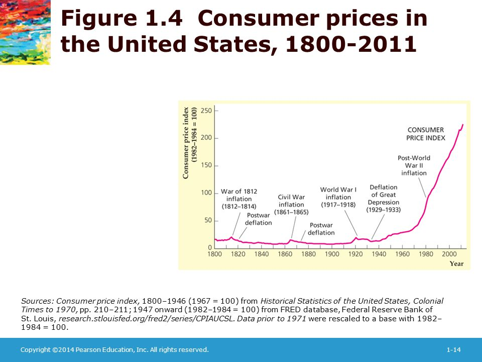 Copyright ©2014 Pearson Education, Inc. All rights reserved.1-14 Sources: Consumer price index, 1800–1946 (1967 = 100) from Historical Statistics of t