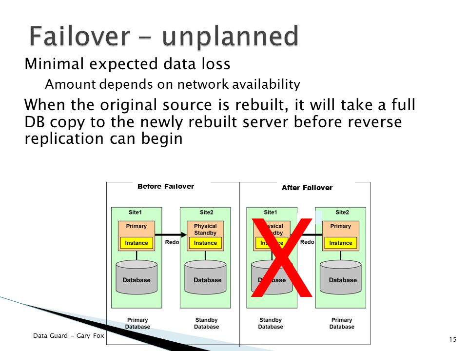 Data Guard - Gary Fox Minimal expected data loss Amount depends on network availability When the original source is rebuilt, it will take a full DB copy to the newly rebuilt server before reverse replication can begin 15 Before Failover After Failover X