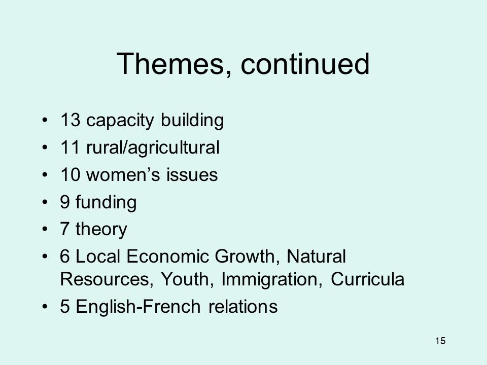 15 Themes, continued 13 capacity building 11 rural/agricultural 10 women's issues 9 funding 7 theory 6 Local Economic Growth, Natural Resources, Youth, Immigration, Curricula 5 English-French relations
