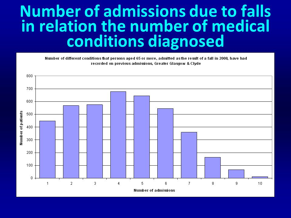 Number of admissions due to falls in relation the number of medical conditions diagnosed