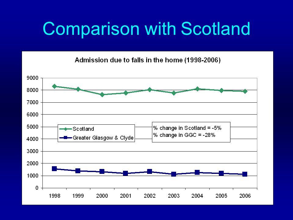 Comparison with Scotland