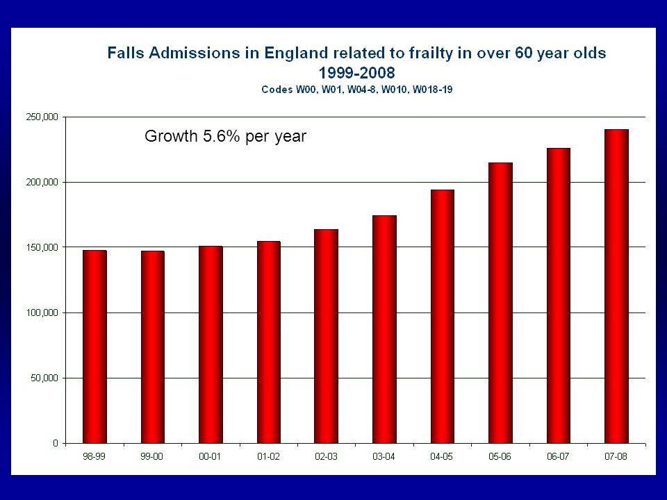 Growth 5.6% per year