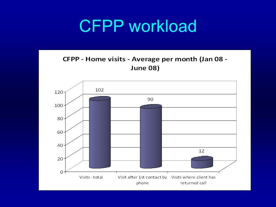 CFPP workload