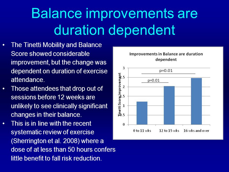 Balance improvements are duration dependent The Tinetti Mobility and Balance Score showed considerable improvement, but the change was dependent on duration of exercise attendance.