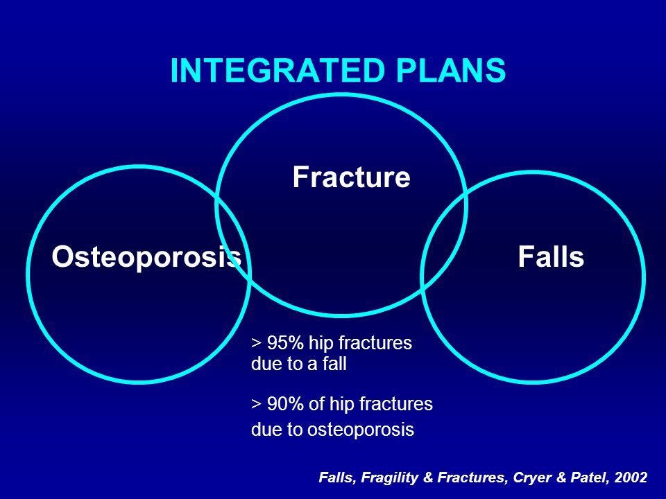 INTEGRATED PLANS Fracture Osteoporosis Falls > 95% hip fractures due to a fall > 90% of hip fractures due to osteoporosis Falls, Fragility & Fractures, Cryer & Patel, 2002