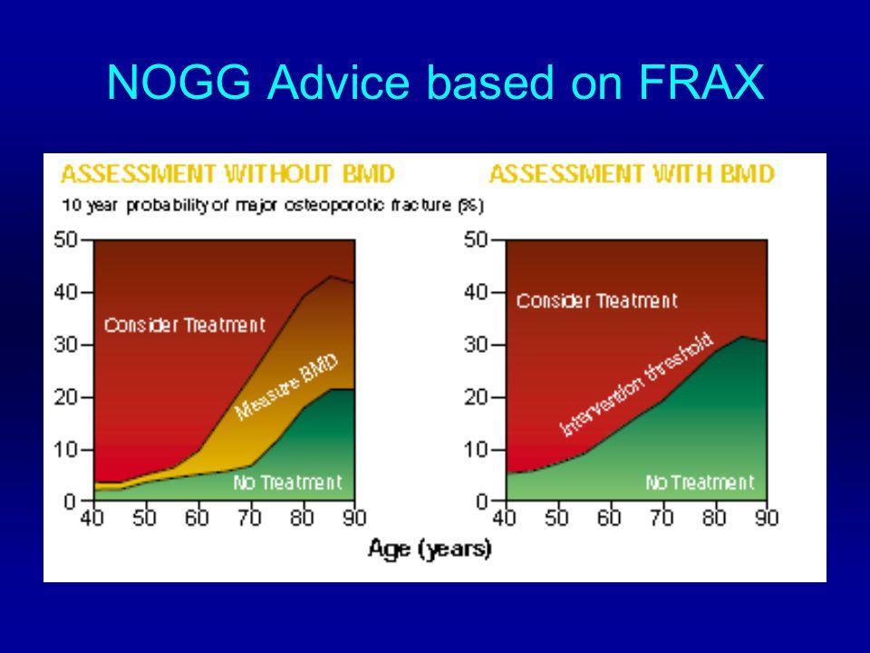 NOGG Advice based on FRAX