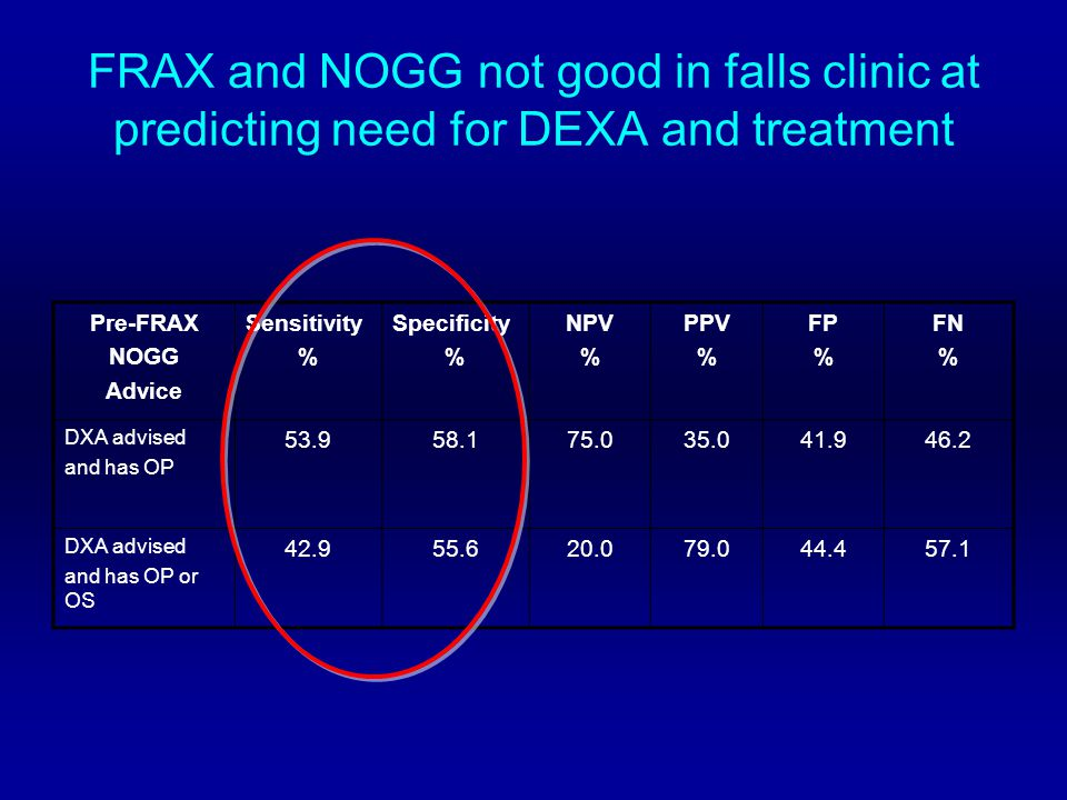 FRAX and NOGG not good in falls clinic at predicting need for DEXA and treatment Pre-FRAX NOGG Advice Sensitivity % Specificity % NPV % PPV % FP % FN % DXA advised and has OP 53.958.175.035.041.946.2 DXA advised and has OP or OS 42.955.620.079.044.457.1
