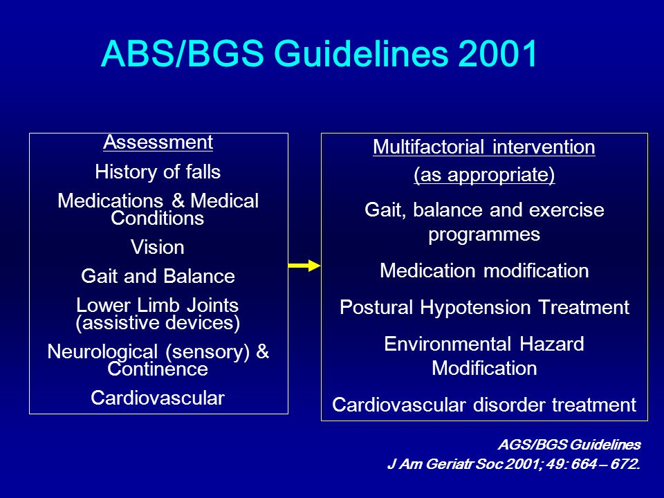 ABS/BGS Guidelines 2001 Assessment History of falls Medications & Medical Conditions Vision Gait and Balance Lower Limb Joints (assistive devices) Neurological (sensory) & Continence Cardiovascular Multifactorial intervention (as appropriate) Gait, balance and exercise programmes Medication modification Postural Hypotension Treatment Environmental Hazard Modification Cardiovascular disorder treatment AGS/BGS Guidelines J Am Geriatr Soc 2001; 49: 664 – 672.