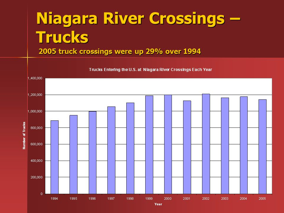 Niagara River Crossings – Trucks 2005 truck crossings were up 29% over 1994