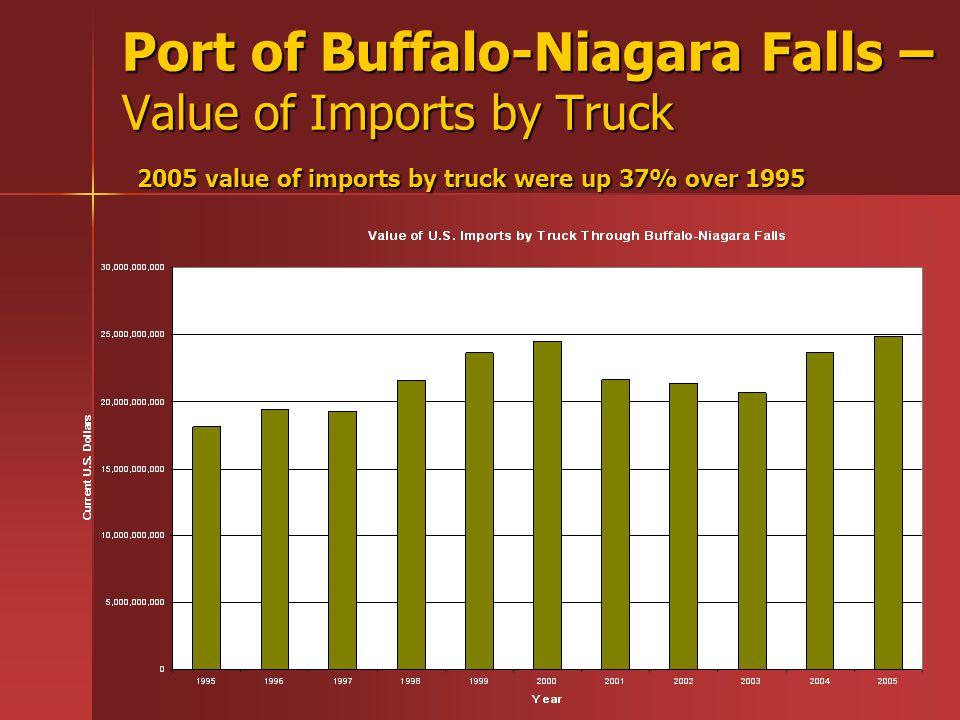 Port of Buffalo-Niagara Falls – Value of Imports by Truck 2005 value of imports by truck were up 37% over 1995