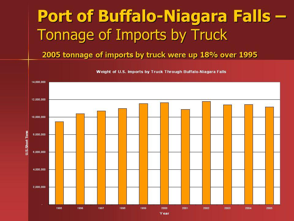 Port of Buffalo-Niagara Falls – Tonnage of Imports by Truck 2005 tonnage of imports by truck were up 18% over 1995