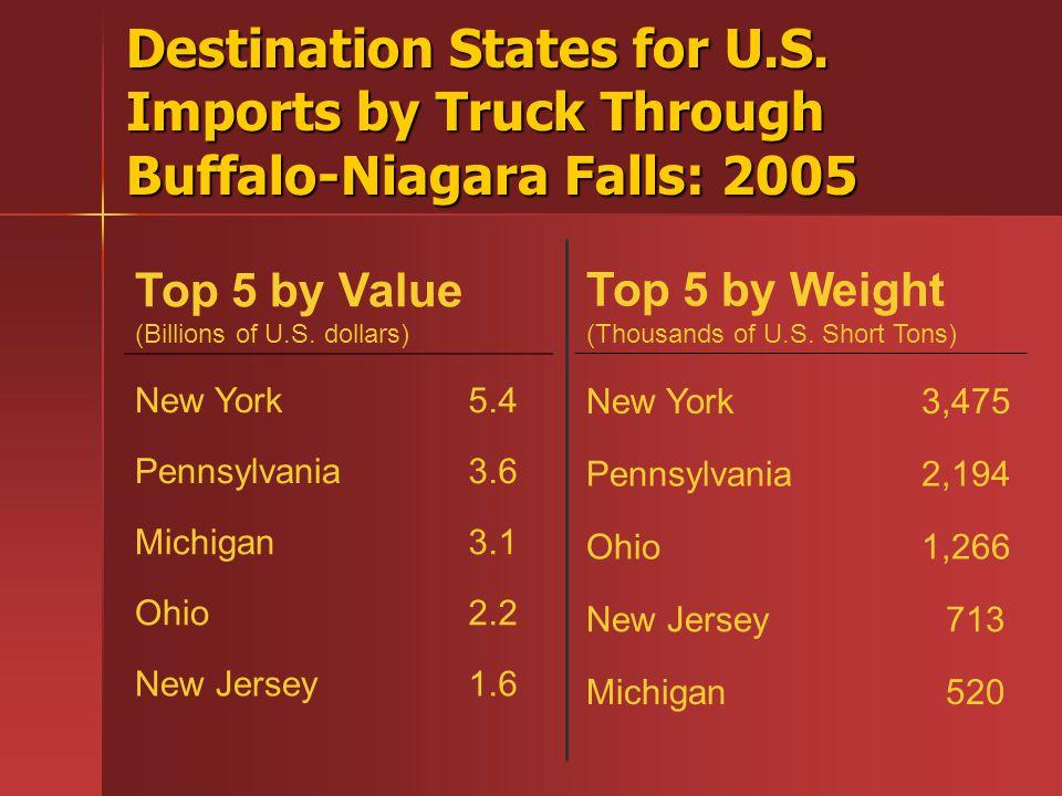 Destination States for U.S. Imports by Truck Through Buffalo-Niagara Falls: 2005 Top 5 by Value (Billions of U.S. dollars) New York5.4 Pennsylvania3.6