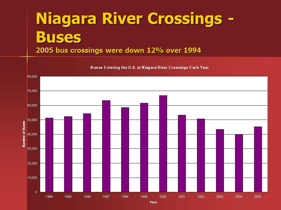 Niagara River Crossings - Buses 2005 bus crossings were down 12% over 1994