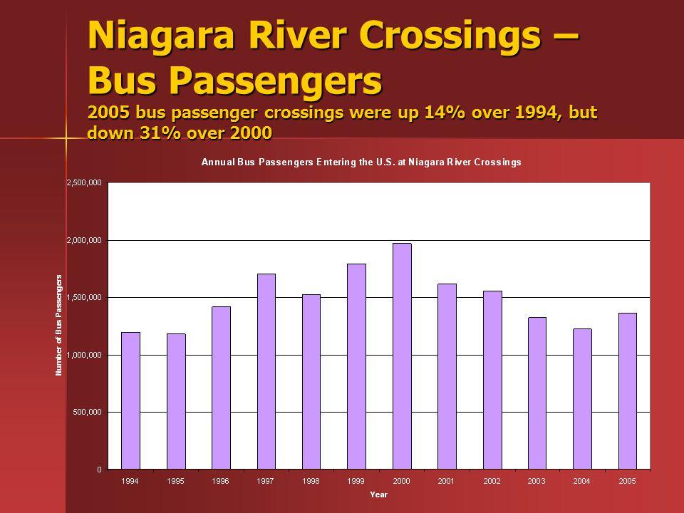 Niagara River Crossings – Bus Passengers 2005 bus passenger crossings were up 14% over 1994, but down 31% over 2000