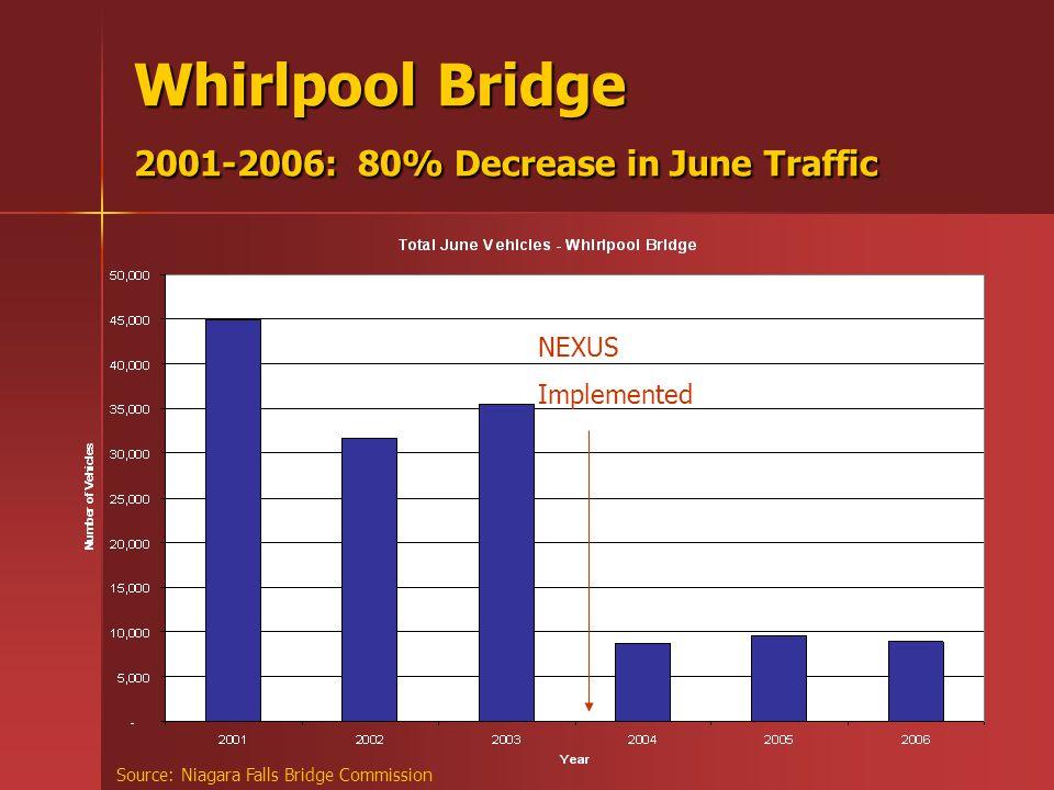 Whirlpool Bridge 2001-2006: 80% Decrease in June Traffic Source: Niagara Falls Bridge Commission NEXUS Implemented