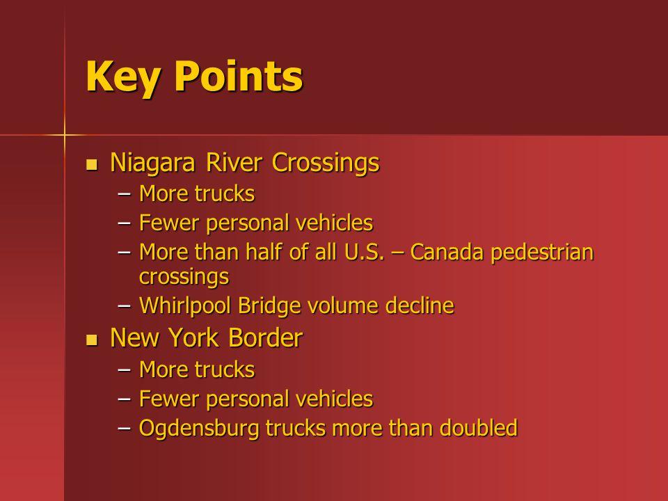 Key Points Niagara River Crossings Niagara River Crossings –More trucks –Fewer personal vehicles –More than half of all U.S. – Canada pedestrian cross