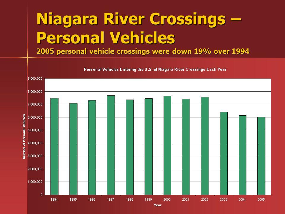 Niagara River Crossings – Personal Vehicles 2005 personal vehicle crossings were down 19% over 1994