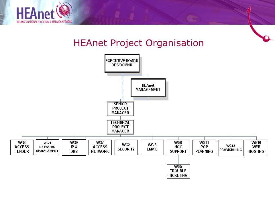 HEAnet Project Organisation