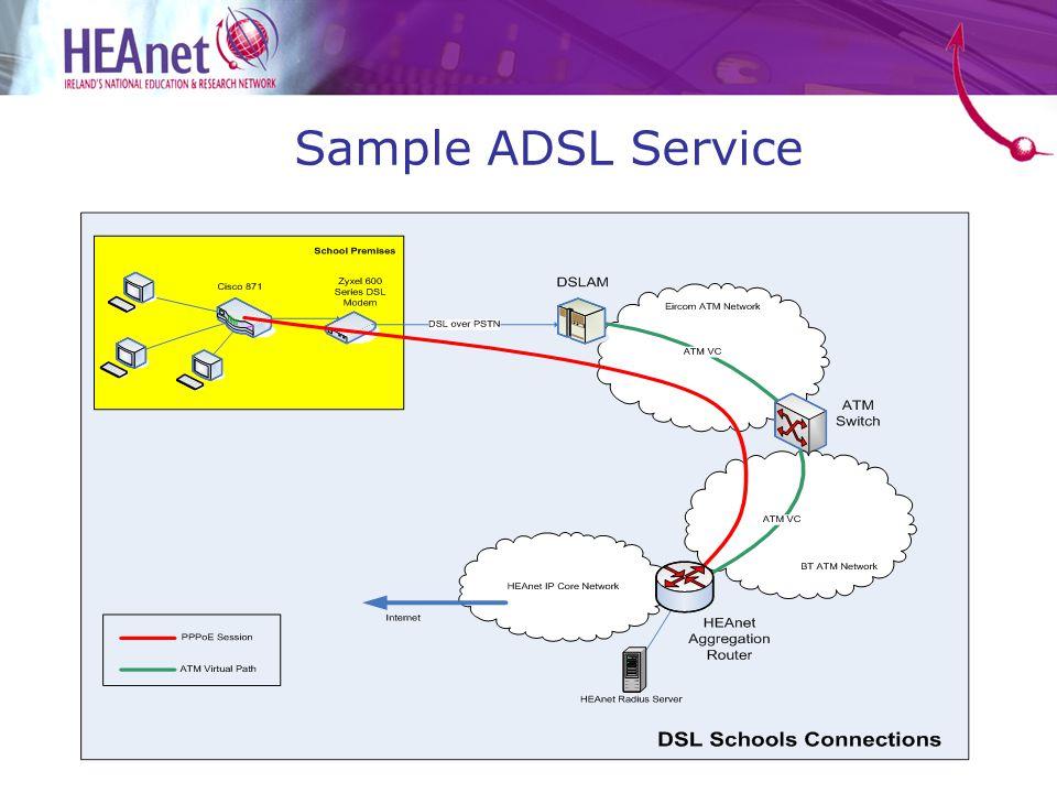 Sample ADSL Service