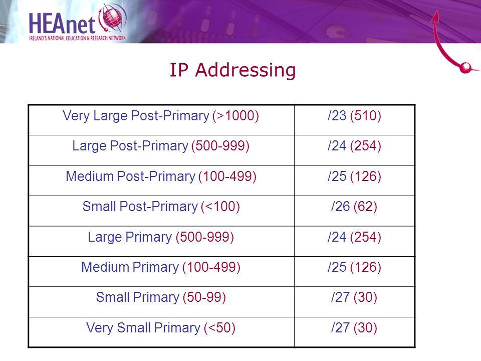 Very Large Post-Primary (>1000)/23 (510) Large Post-Primary (500-999)/24 (254) Medium Post-Primary (100-499)/25 (126) Small Post-Primary (<100)/26 (62) Large Primary (500-999)/24 (254) Medium Primary (100-499)/25 (126) Small Primary (50-99)/27 (30) Very Small Primary (<50)/27 (30) IP Addressing
