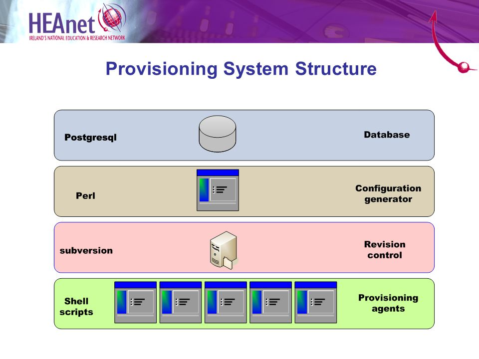 Provisioning System Structure