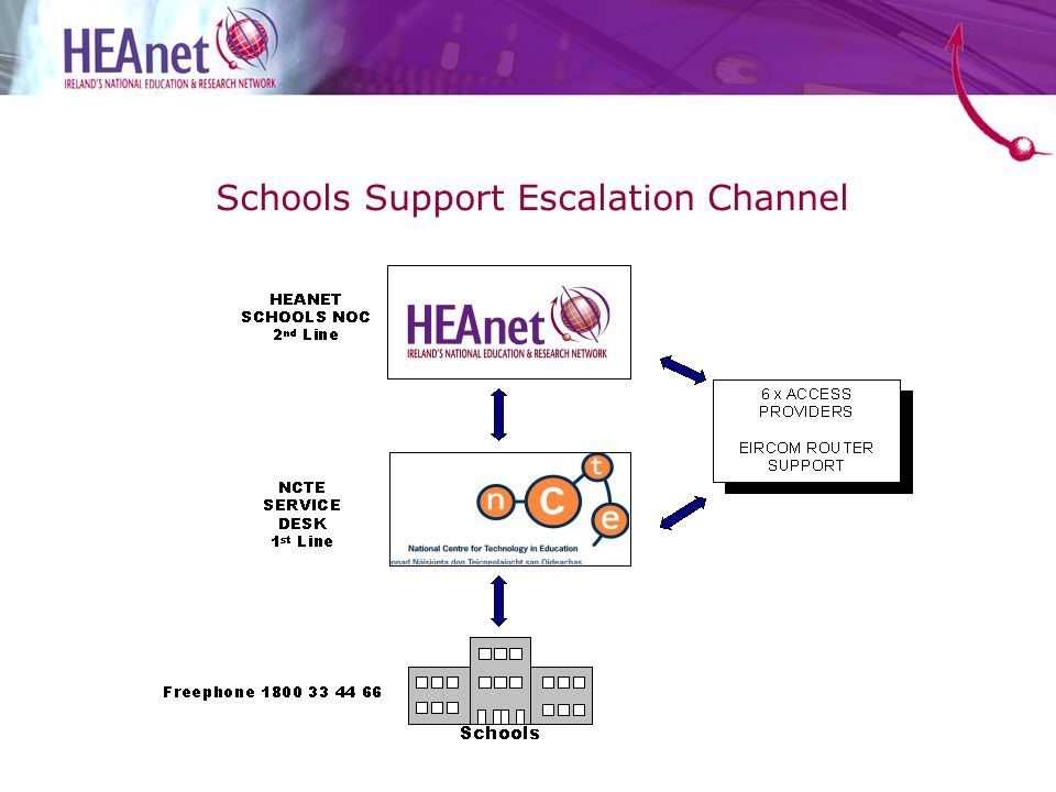 Schools Support Escalation Channel