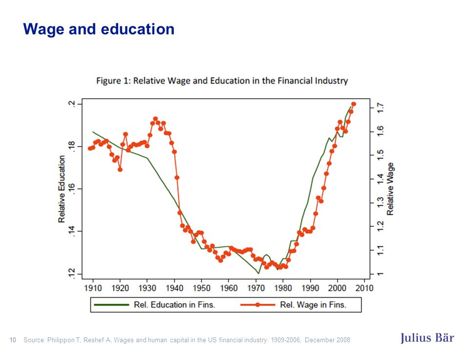 10 Source: Philippon T, Reshef A, Wages and human capital in the US financial industry: 1909-2006, December 2008 Wage and education