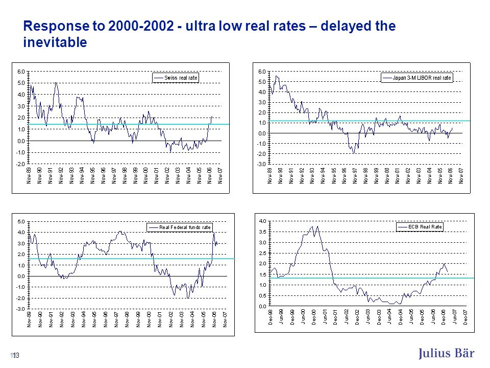 13 Response to 2000-2002 - ultra low real rates – delayed the inevitable
