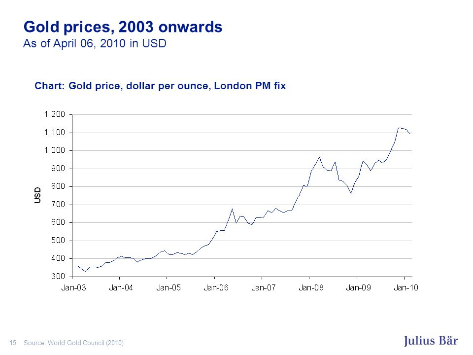15 Gold prices, 2003 onwards As of April 06, 2010 in USD Source: World Gold Council (2010) Chart: Gold price, dollar per ounce, London PM fix