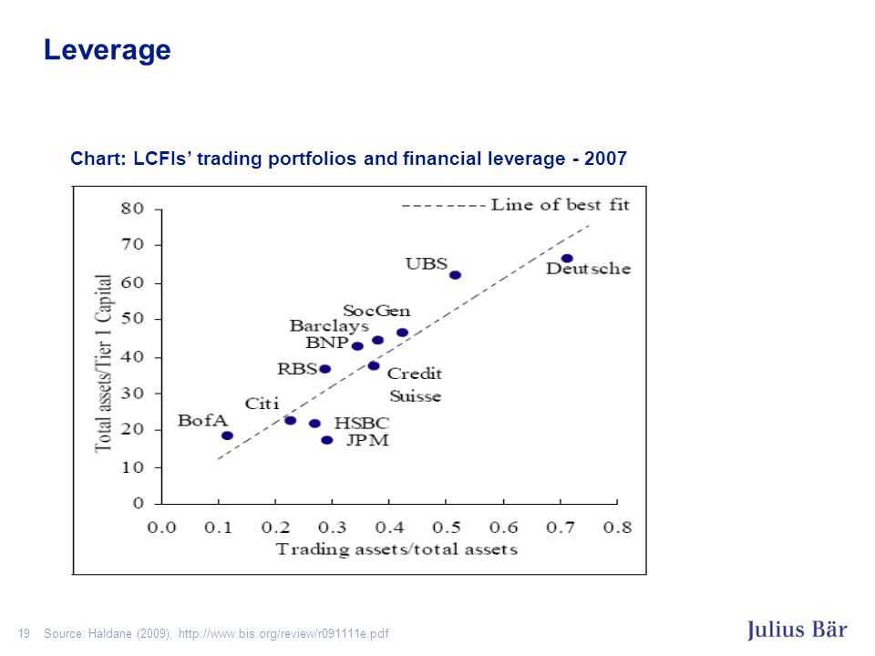 19 Leverage Source: Haldane (2009), http://www.bis.org/review/r091111e.pdf Chart: LCFIs' trading portfolios and financial leverage - 2007
