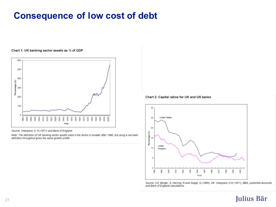 21 Consequence of low cost of debt