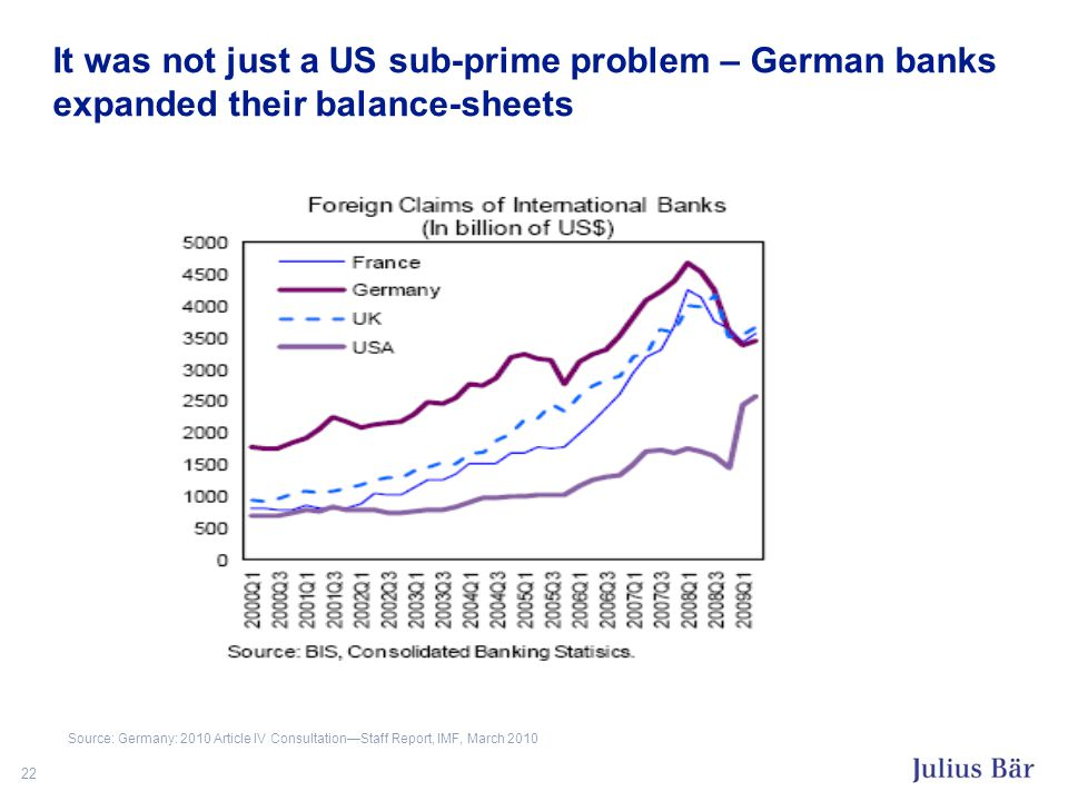 22 It was not just a US sub-prime problem – German banks expanded their balance-sheets Source: Germany: 2010 Article IV Consultation—Staff Report, IMF, March 2010