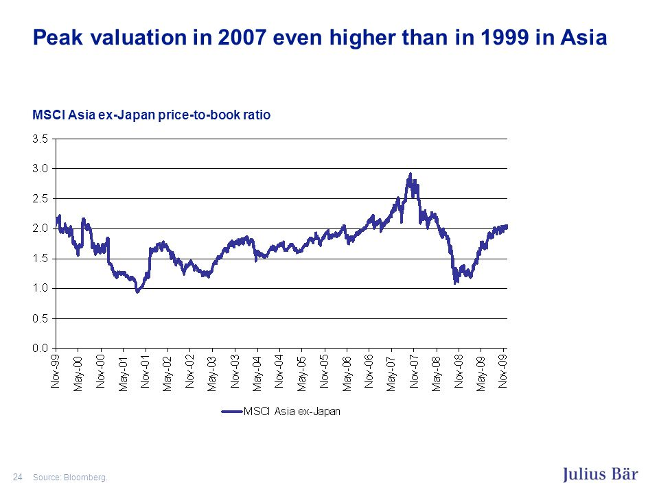 24 Peak valuation in 2007 even higher than in 1999 in Asia MSCI Asia ex-Japan price-to-book ratio Source: Bloomberg.