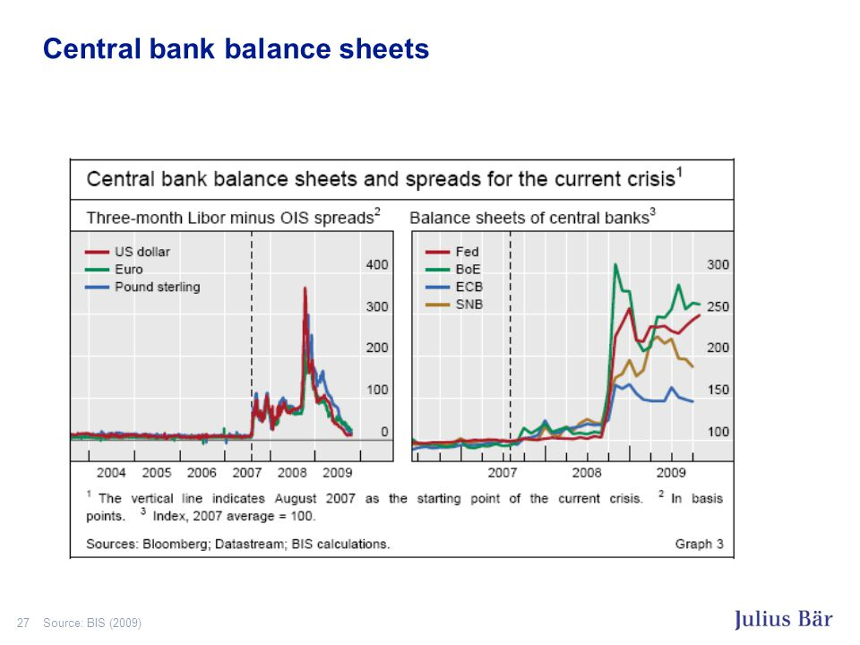 27 Central bank balance sheets Source: BIS (2009)