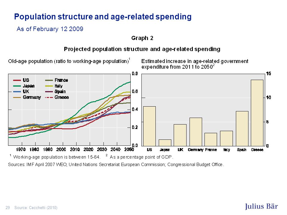 29 Population structure and age-related spending As of February 12 2009 Source: Cecchetti (2010)