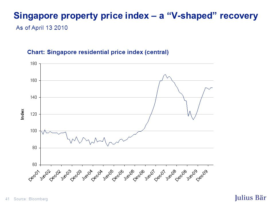 41 Singapore property price index – a V-shaped recovery As of April 13 2010 Source: :Bloomberg Chart: Singapore residential price index (central)